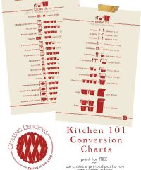 Kitchen Conversion Charts